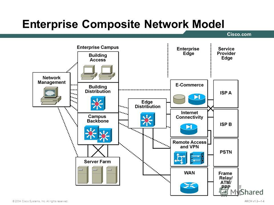 © 2004 Cisco Systems, Inc. All rights reserved. ARCH v1.21-4 Enterprise Composite Network Model