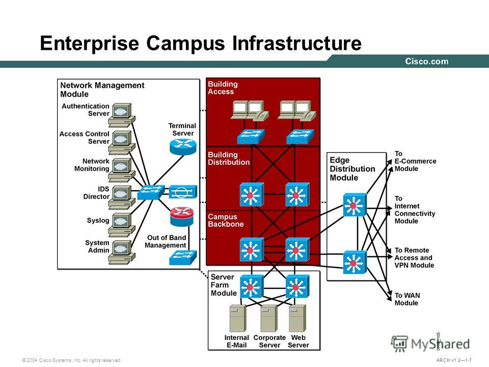 © 2004 Cisco Systems, Inc. All rights reserved. ARCH v1.21-7 Enterprise Campus Infrastructure