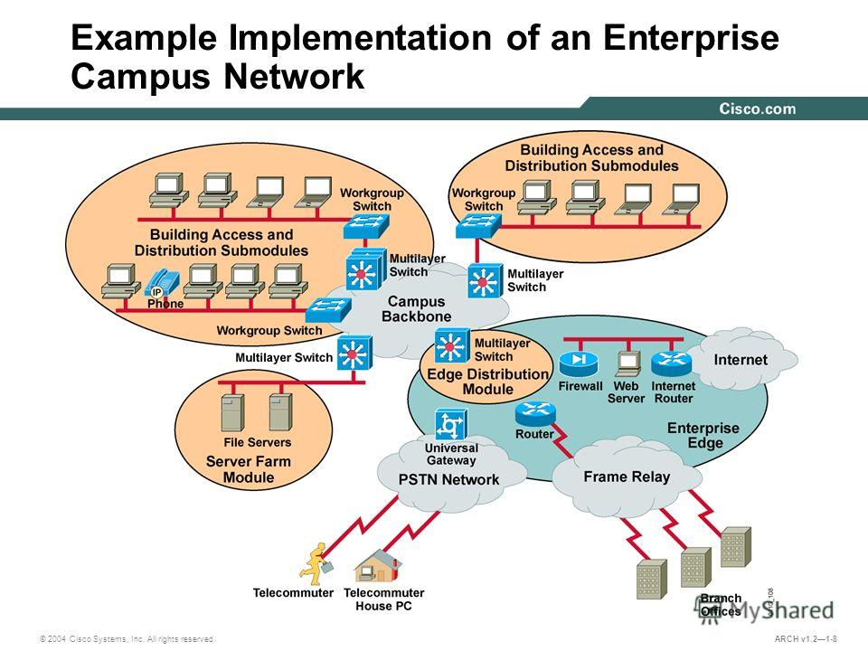 © 2004 Cisco Systems, Inc. All rights reserved. ARCH v1.21-8 Example Implementation of an Enterprise Campus Network