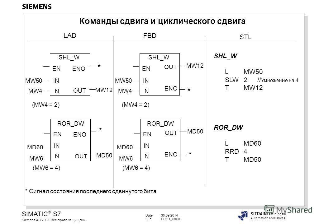 Date:30.09.2014 File:PRO1_08r.8 SIMATIC ® S7 Siemens AG 2003. Все права защищены. SITRAIN Training for Automation and Drives Команды сдвига и циклического сдвига LAD STL SHL_W N EN ENO OUT IN ROR_DW N EN ENO OUT IN MW50 MW4 MW12 (MW4 = 2) MD60 MD50 (