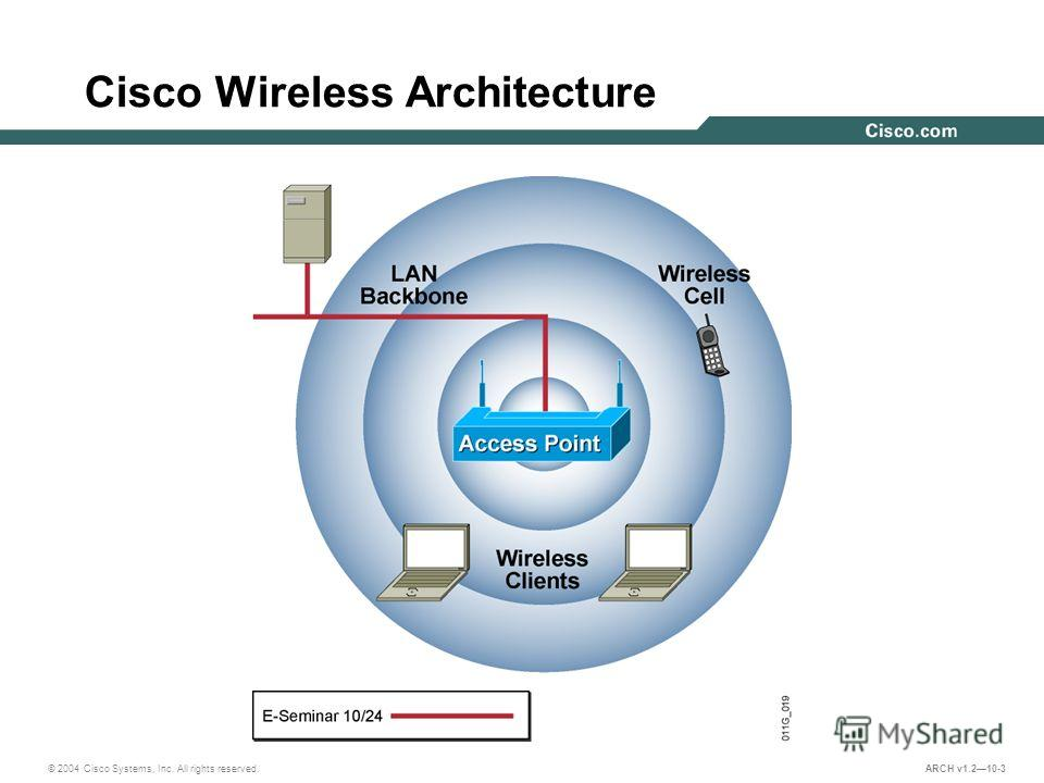 © 2004 Cisco Systems, Inc. All rights reserved. ARCH v1.210-3 Cisco Wireless Architecture