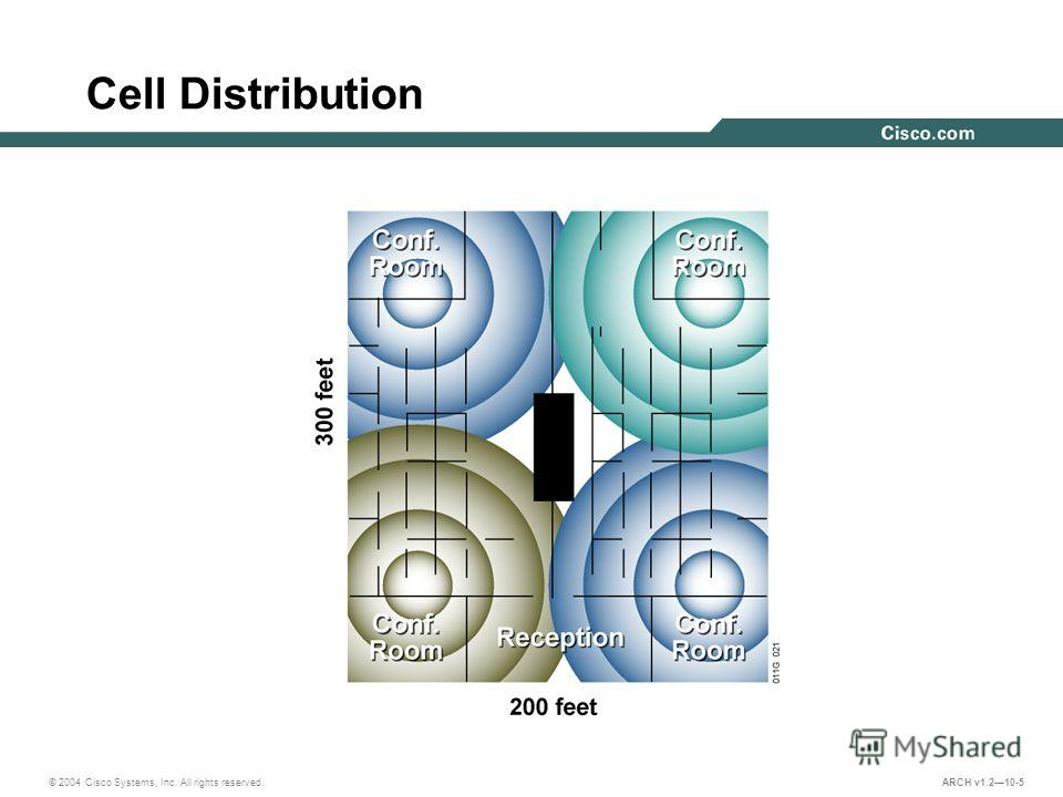 © 2004 Cisco Systems, Inc. All rights reserved. ARCH v1.210-5 Cell Distribution