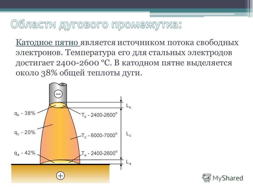 Катодное пятно является источником потока свободных электронов. Температура его для стальных электродов достигает 2400-2600 °С. В катодном пятне выделяется около 38% общей теплоты дуги.