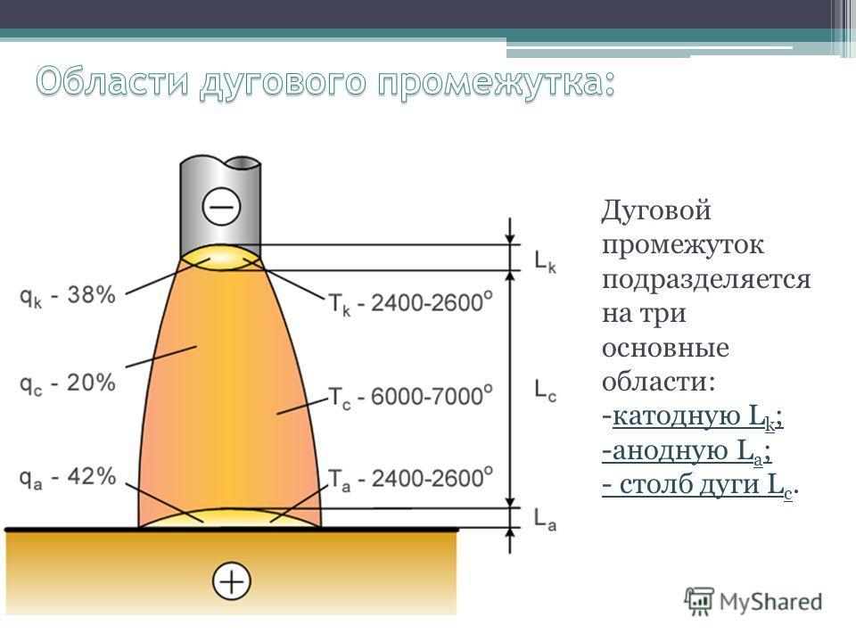 Дуговой промежуток подразделяется на три основные области: -катодную L k ; -анодную L a ; - столб дуги L c.
