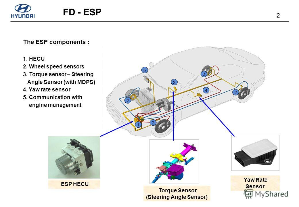 2 FD - ESP The ESP components : 1. HECU 2. Wheel speed sensors 3. Torque sensor – Steering Angle Sensor (with MDPS) 4. Yaw rate sensor 5. Communication with engine management ESP HECU Yaw Rate Sensor Torque Sensor (Steering Angle Sensor)