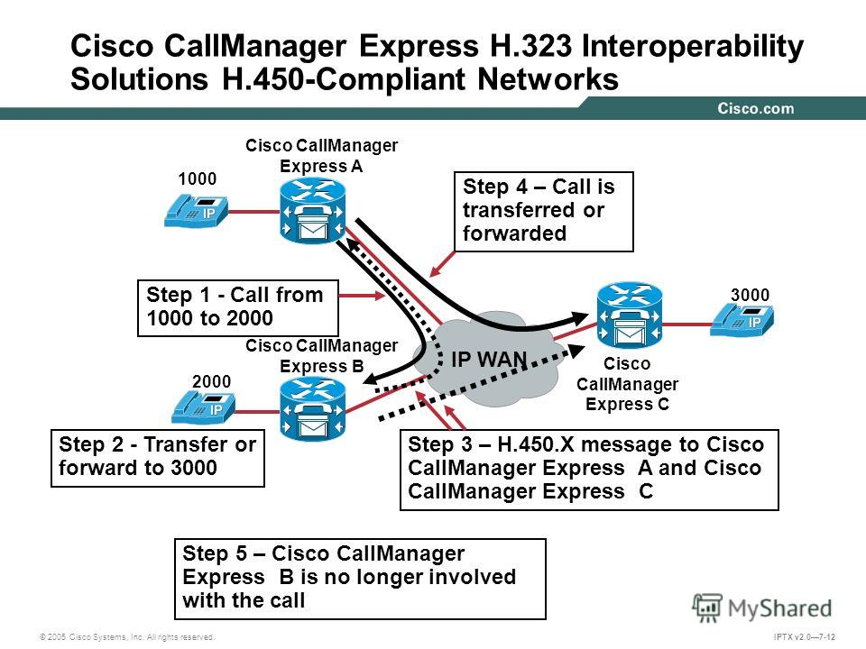 © 2005 Cisco Systems, Inc. All rights reserved. IPTX v2.07-12 Cisco CallManager Express H.323 Interoperability Solutions H.450-Compliant Networks Cisco CallManager Express A Cisco CallManager Express B IP WAN Step 1 - Call from 1000 to 2000 Step 2 -