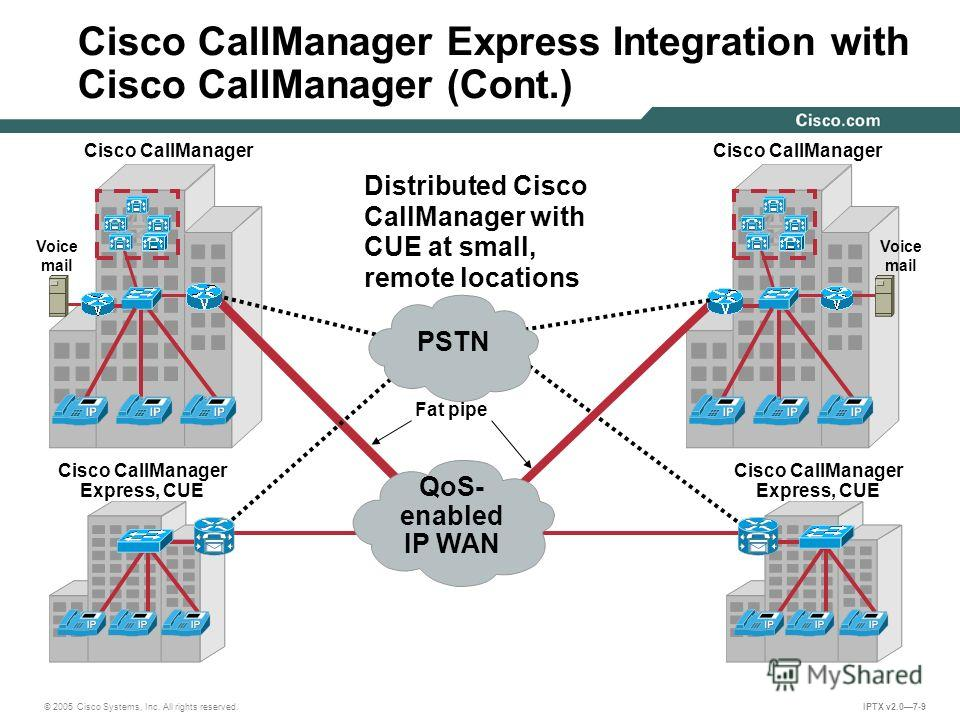 © 2005 Cisco Systems, Inc. All rights reserved. IPTX v2.07-9 Voice mail Cisco CallManager Express Integration with Cisco CallManager (Cont.) Cisco CallManager Express, CUE Cisco CallManager Distributed Cisco CallManager with CUE at small, remote loca