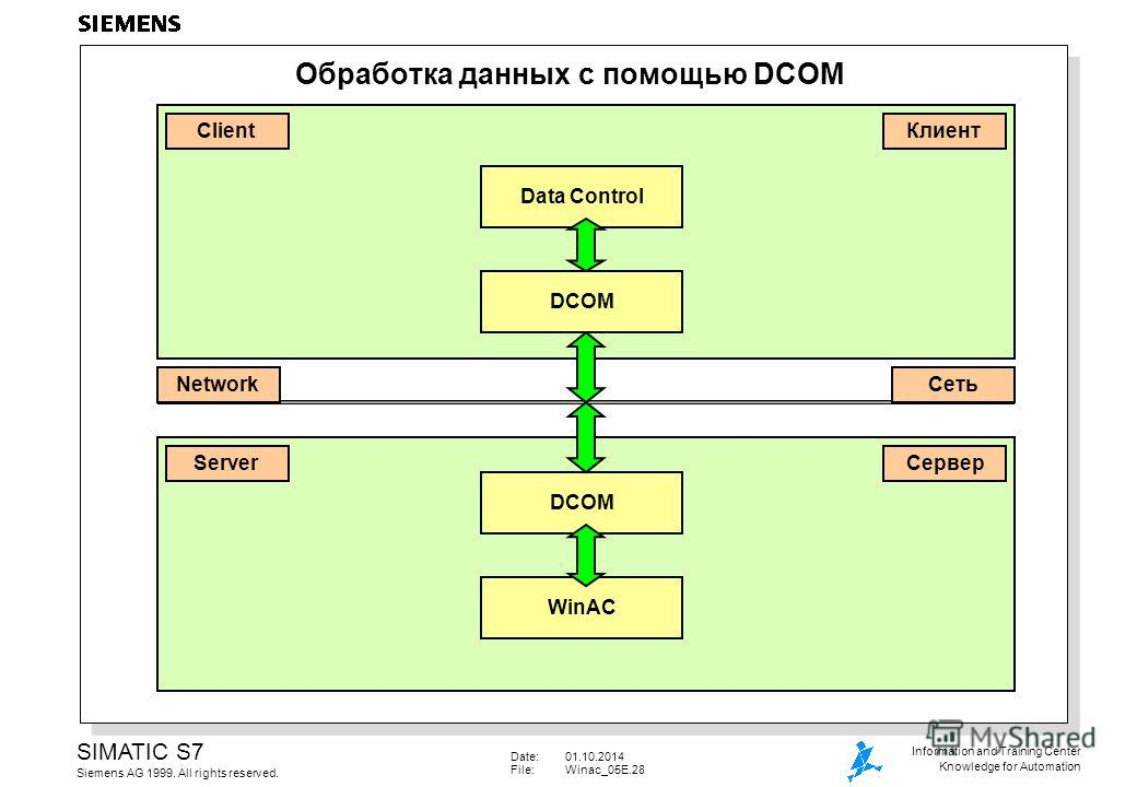 Date:01.10.2014 File:Winac_05E.28 SIMATIC S7 Siemens AG 1999. All rights reserved. Information and Training Center Knowledge for Automation Обработка данных с помощью DCOM Server Client DCOM Network Data Control DCOM WinAC Клиент Сеть Сервер