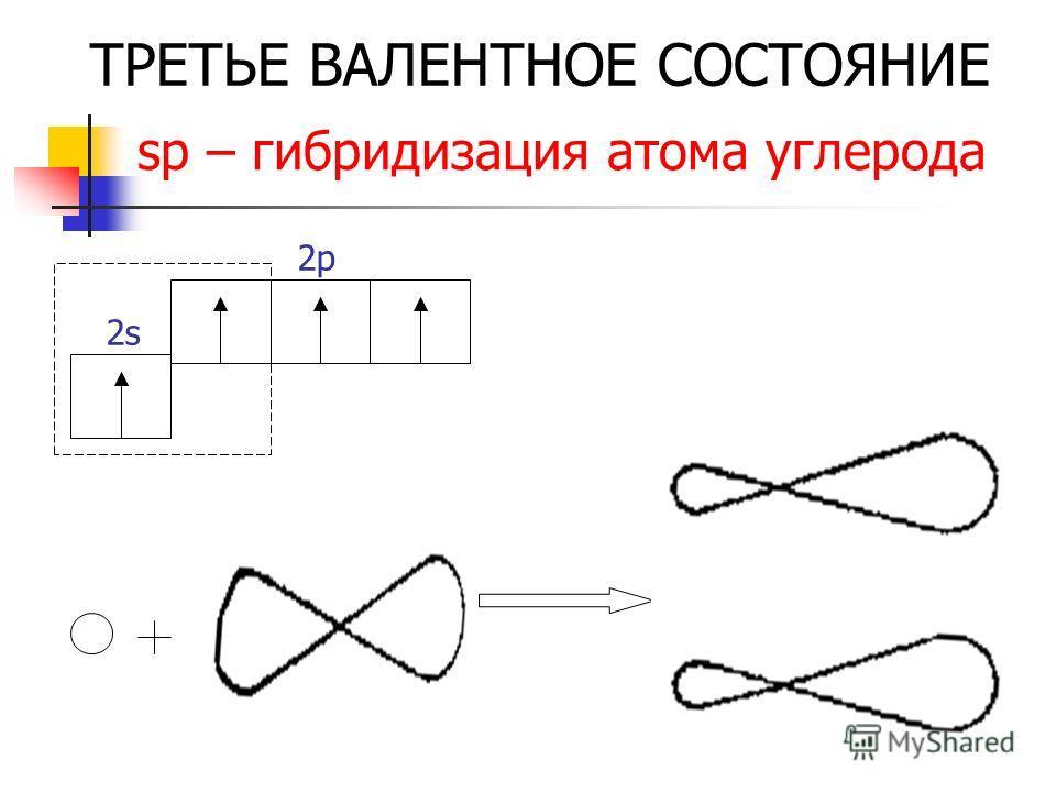 sp – гибридизация атома углерода 2s2s 2p2p ТРЕТЬЕ ВАЛЕНТНОЕ СОСТОЯНИЕ