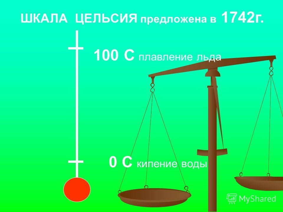 0 С кипение воды 100 С плавление льда ШКАЛА ЦЕЛЬСИЯ предложена в 1742 г.