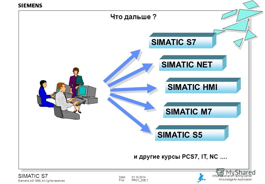 Date:01.10.2014 File:PRO1_20E.1 SIMATIC S7 Siemens AG 1999. All rights reserved. Information and Training Center Knowledge for Automation SIMATIC NET SIMATIC HMI SIMATIC M7 SIMATIC S5 и другие курсы PCS7, IT, NC.... Что дальше ? SIMATIC S7