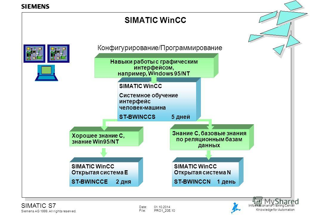 Date:01.10.2014 File:PRO1_20E.10 SIMATIC S7 Siemens AG 1999. All rights reserved. Information and Training Center Knowledge for Automation SIMATIC WinCC Открытая система N ST-BWINCCN 1 день SIMATIC WinCC Открытая система E ST-BWINCCE 2 дня Знание C,