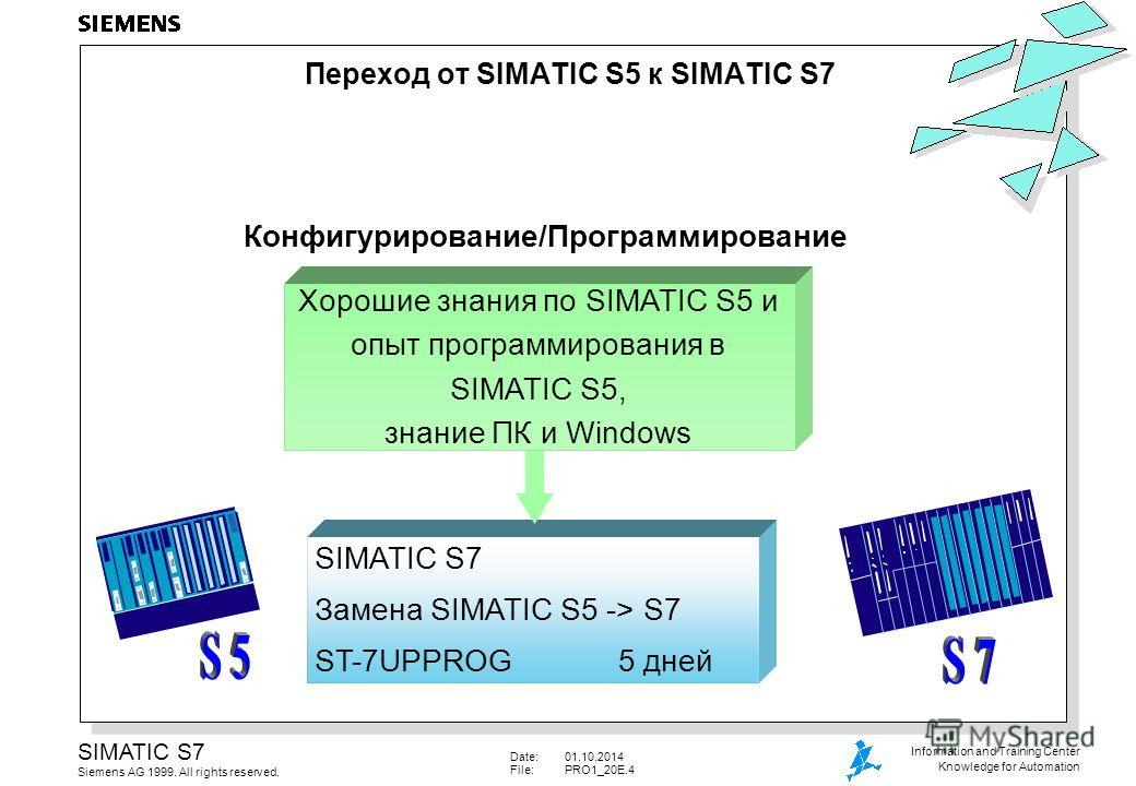 Date:01.10.2014 File:PRO1_20E.4 SIMATIC S7 Siemens AG 1999. All rights reserved. Information and Training Center Knowledge for Automation SIMATIC S7 Замена SIMATIC S5 -> S7 ST-7UPPROG5 дней Конфигурирование/Программирование Хорошие знания по SIMATIC