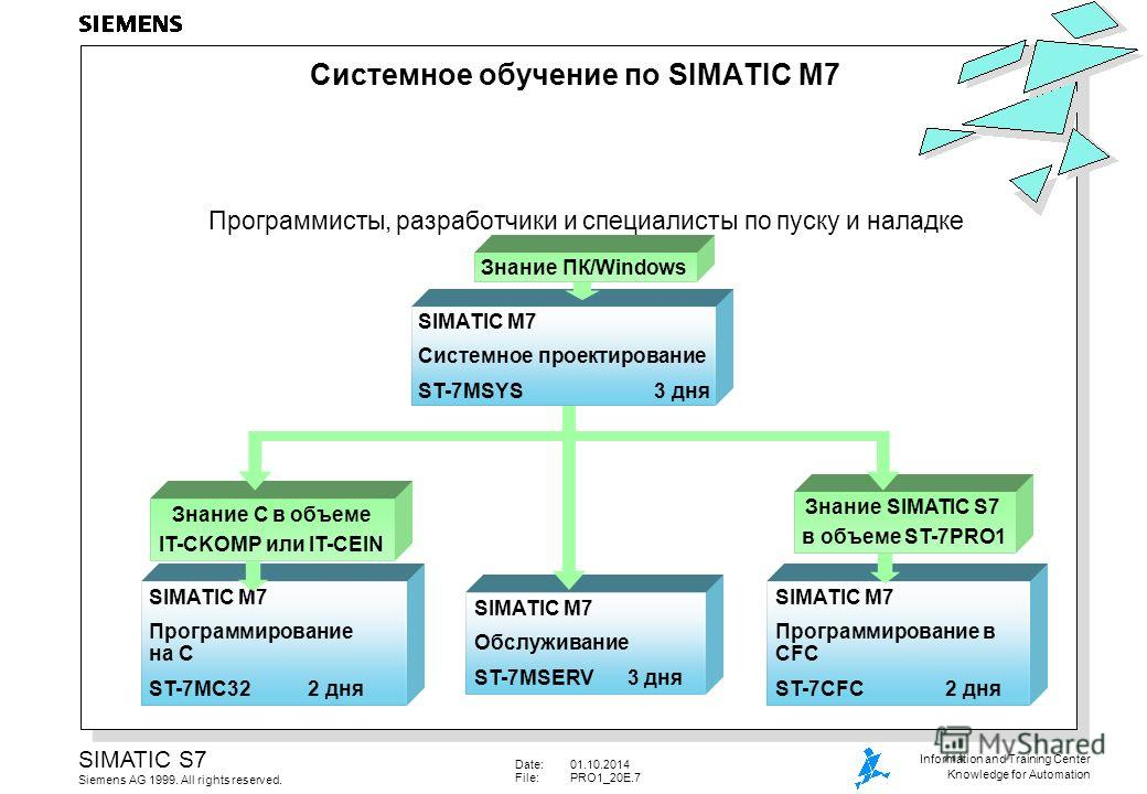 Date:01.10.2014 File:PRO1_20E.7 SIMATIC S7 Siemens AG 1999. All rights reserved. Information and Training Center Knowledge for Automation SIMATIC M7 Программирование в CFC ST-7CFC 2 дня Знание SIMATIC S7 в объеме ST-7PRO1 SIMATIC M7 Программирование