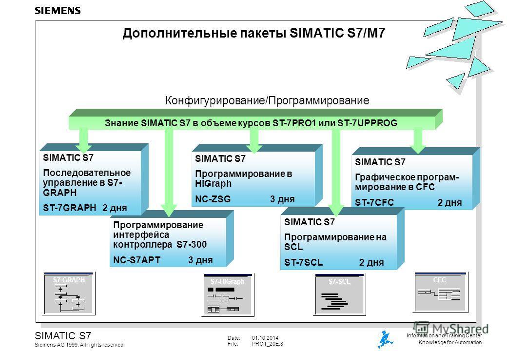 Date:01.10.2014 File:PRO1_20E.8 SIMATIC S7 Siemens AG 1999. All rights reserved. Information and Training Center Knowledge for Automation Программирование интерфейса контроллера S7-300 NC-S7APT 3 дня SIMATIC S7 Последовательное управление в S7- GRAPH