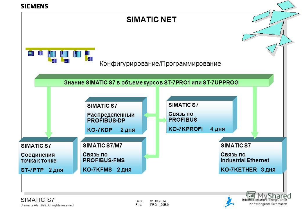 Date:01.10.2014 File:PRO1_20E.9 SIMATIC S7 Siemens AG 1999. All rights reserved. Information and Training Center Knowledge for Automation SIMATIC S7/M7 Связь по PROFIBUS-FMS KO-7KFMS 2 дня SIMATIC S7 Связь по Industrial Ethernet KO-7KETHER3 дня SIMAT