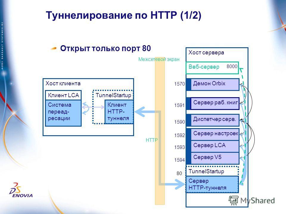 Открыт только порт 80 Хост клиента Хост сервера Демон Orbix Сервер раб. книг Диспетчер серв. Сервер настроек Сервер LCA Веб-сервер Клиент LCA Сервер V5 1570 1591 1590 80 Система переадресации Сервер HTTP-туннеля 8000 1592 1593 1594 Клиент HTTP- тунне