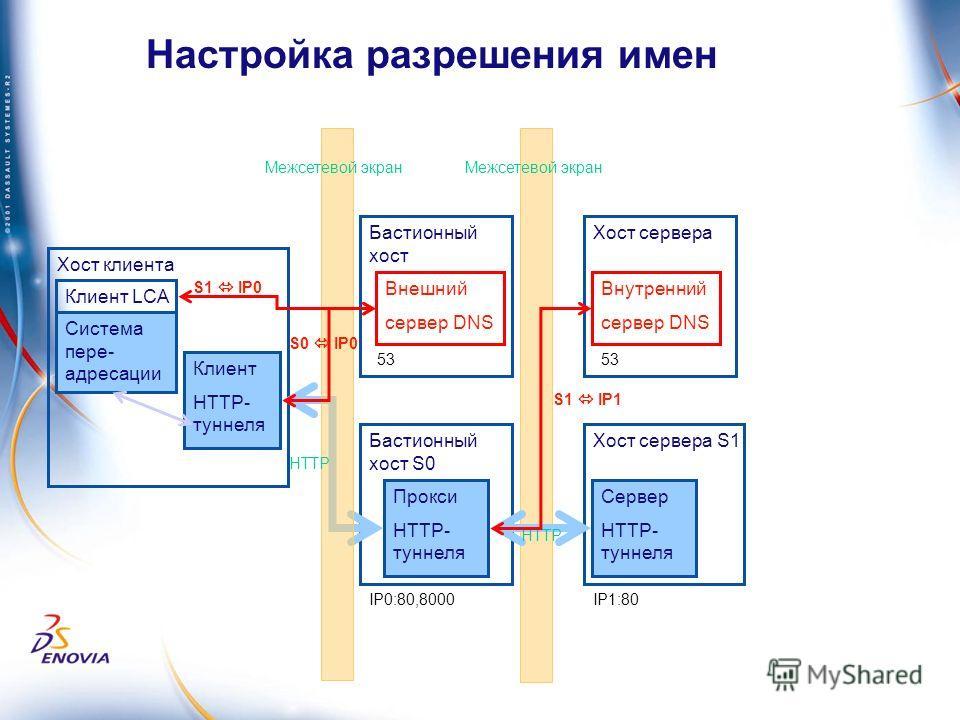 Бастионный хост S0 Хост клиента Настройка разрешения имен Прокси HTTP- туннеля Хост сервера S1 Система пере- адресации Сервер HTTP- туннеля Клиент LCA Клиент HTTP- туннеля IP1:80IP0:80,8000 HTTP Межсетевой экран Бастионный хост Внешний сервер DNS Хос