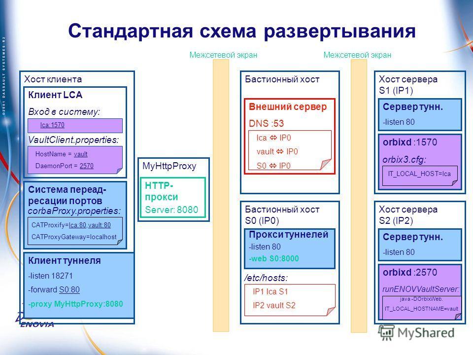 Стандартная схема развертывания Межсетевой экран Хост сервера S1 (IP1) Сервер тунн. -listen 80 orbixd :1570 orbix3.cfg: IT_LOCAL_HOST=lca Хост сервера S2 (IP2) Сервер тунн. -listen 80 orbixd :2570 runENOVVaultServer: java -DOrbixWeb. IT_LOCAL_HOSTNAM