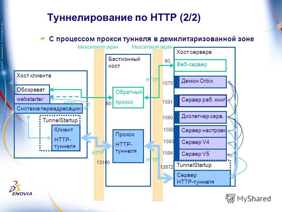 Бастионный хост Хост клиента Туннелирование по HTTP (2/2) Обратный прокси Хост сервера webstarter Демон Orbix Сервер раб. книг Диспетчер серв. Сервер настроек Сервер V4 Веб-сервер Сервер V5 1570 1591 1590 Система переадресации Сервер HTTP-туннеля 80