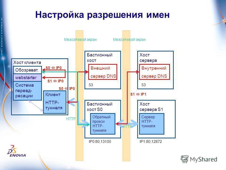 Бастионный хост S0 Хост клиента Настройка разрешения имен Обратный прокси HTTP- туннеля Хост сервера S1 Система переадресации Сервер HTTP- туннеля Обозреват. Клиент HTTP- туннеля IP1:80,12872IP0:80,13100 HTTP Межсетевой экран Бастионный хост Внешний