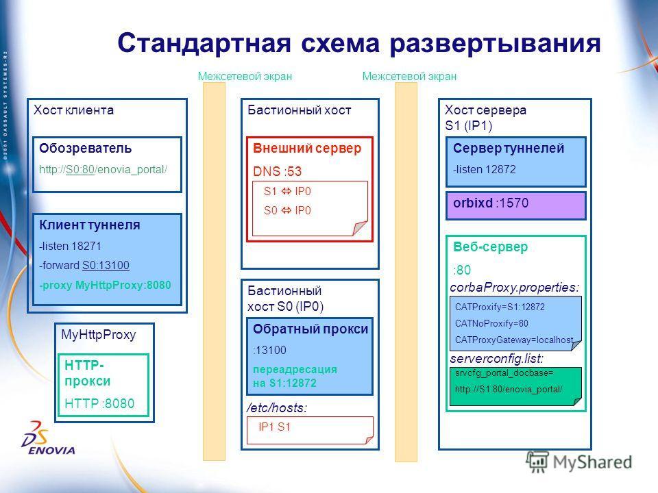 Стандартная схема развертывания Межсетевой экран Бастионный хост Внешний сервер DNS :53 S1 IP0 S0 IP0 Бастионный хост S0 (IP0) Обратный прокси :13100 переадресация на S1:12872 IP1 S1 /etc/hosts: MyHttpProxy HTTP- прокси HTTP :8080 Хост клиента Клиент