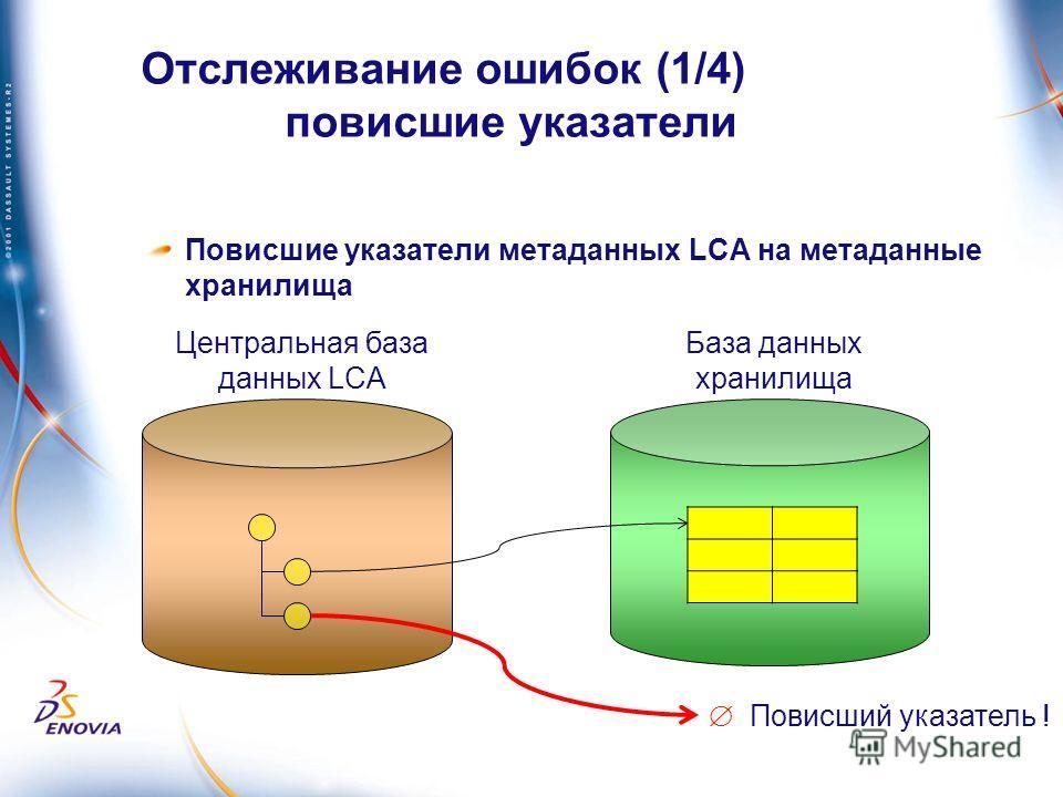 Отслеживание ошибок (1/4) повисшие указатели Повисшие указатели метаданных LCA на метаданные хранилища База данных хранилища Повисший указатель ! Центральная база данных LCA