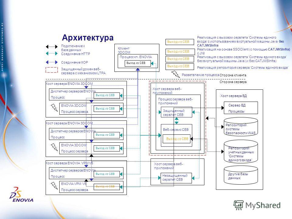 Клиент 3DCOM Процесс кл. ENOVIA Выход из СЕВ Хост сервера ENOVIA 3DCOM Диспетчер серверов ENOVIA Процесс ENOVIA 3DCOM Процесс сервера Выход из СЕВ Хост сервера ENOVIA 3DCOM Диспетчер серверов ENOVIA Процесс ENOVIA 3DCOM Процесс сервера Выход из СЕВ Х