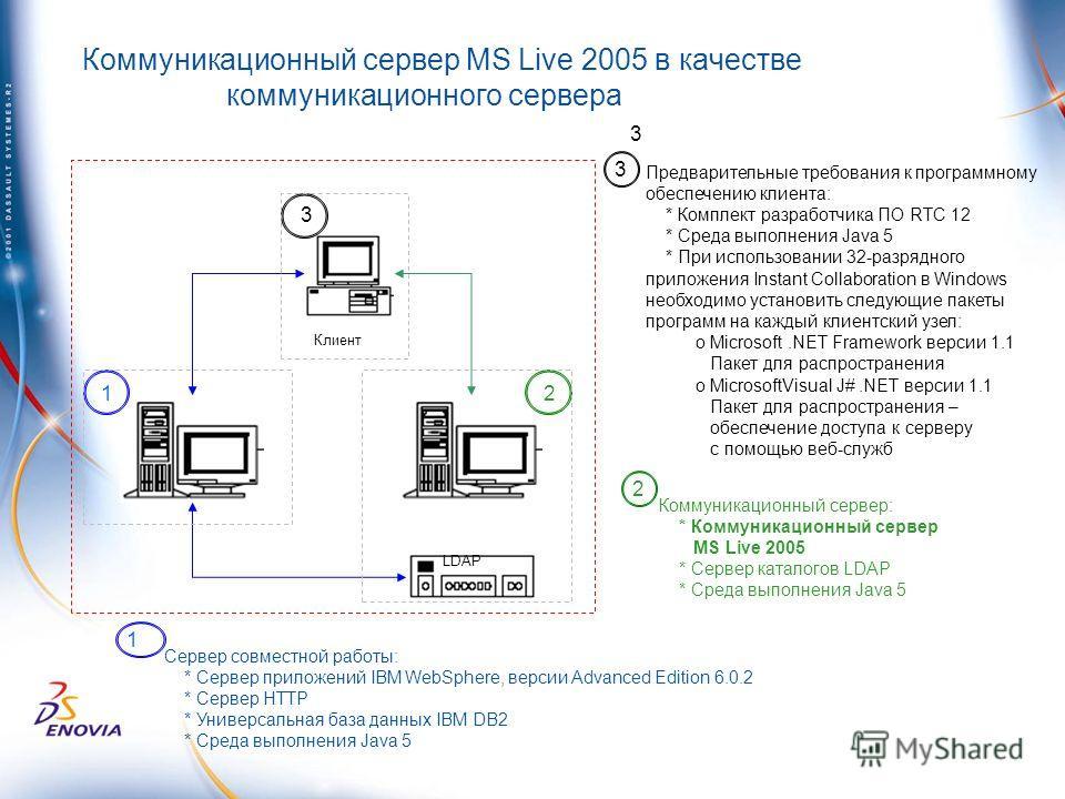 Коммуникационный сервер MS Live 2005 в качестве коммуникационного сервера Сервер совместной работы: * Сервер приложений IBM WebSphere, версии Advanced Edition 6.0.2 * Сервер HTTP * Универсальная база данных IBM DB2 * Среда выполнения Java 5 1 Коммуни