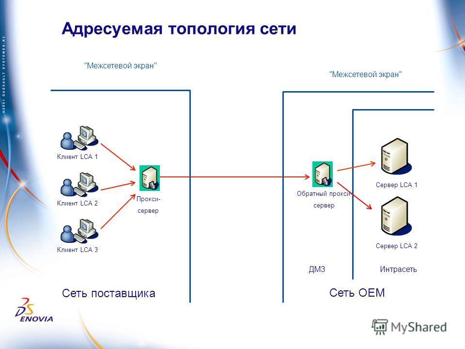 Адресуемая топология сети Межсетевой экран Клиент LCA 2 Прокси- сервер Клиент LCA 3 Клиент LCA 1 Сервер LCA 1 Обратный прокси- сервер Межсетевой экран ДМЗИнтрасеть Сеть ОЕМ Сеть поставщика Сервер LCA 2