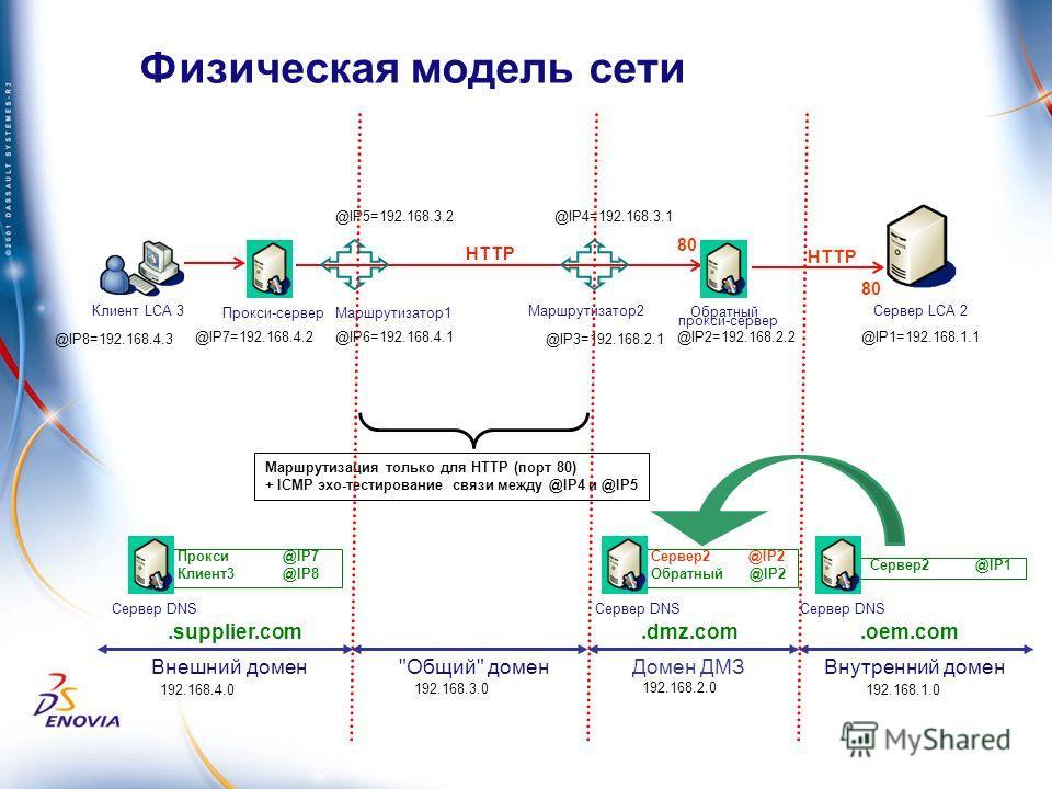 Физическая модель сети Прокси-сервер Клиент LCA 3 Обратный прокси-сервер Сервер 2 @IP2 Обратный @IP2 @IP2=192.168.2.2 Внутренний домен Маршрутизатор 2 Маршрутизатор 1 Маршрутизация только для HTTP (порт 80) + ICMP эхо-тестирование связи между @IP4 и