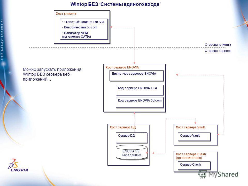 Хост клиента Хост сервера БД Сервер БД Хост сервера ENOVIA Код сервера ENOVIA LCA Диспетчер серверов ENOVIA