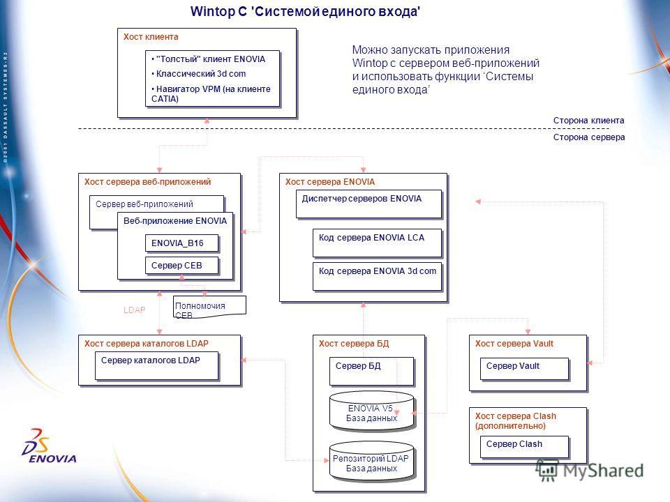 Хост клиента Хост сервера веб-приложений Сервер веб-приложений Хост сервера БД Сервер БД Веб-приложение ENOVIA Хост сервера ENOVIA Код сервера ENOVIA LCA Диспетчер серверов ENOVIA Хост сервера каталогов LDAP Сервер каталогов LDAP