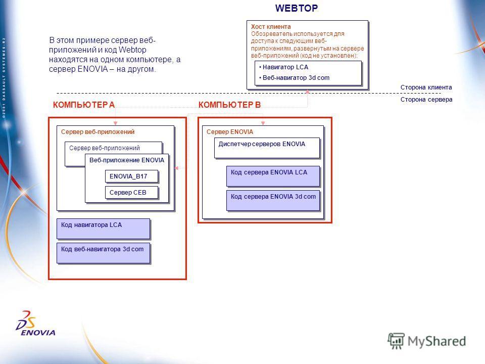 Сервер веб-приложений Веб-приложение ENOVIA Сервер ENOVIA Код сервера ENOVIA LCA Диспетчер серверов ENOVIA Код сервера ENOVIA 3d com Сторона клиента Сторона сервера Сервер СЕВ Хост клиента Обозреватель используется для доступа к следующим веб- прилож