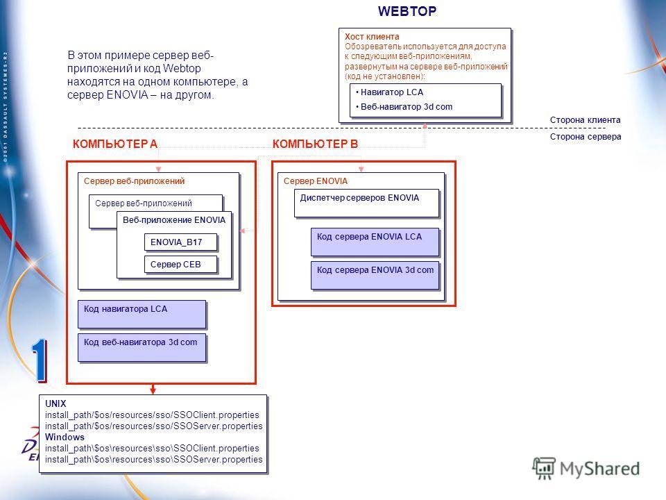 Сервер веб-приложений Веб-приложение ENOVIA Сервер ENOVIA Код сервера ENOVIA LCA Диспетчер серверов ENOVIA Код сервера ENOVIA 3d com Сторона клиента Сторона сервера Сервер СЕВ Хост клиента Обозреватель используется для доступа к следующим веб-приложе