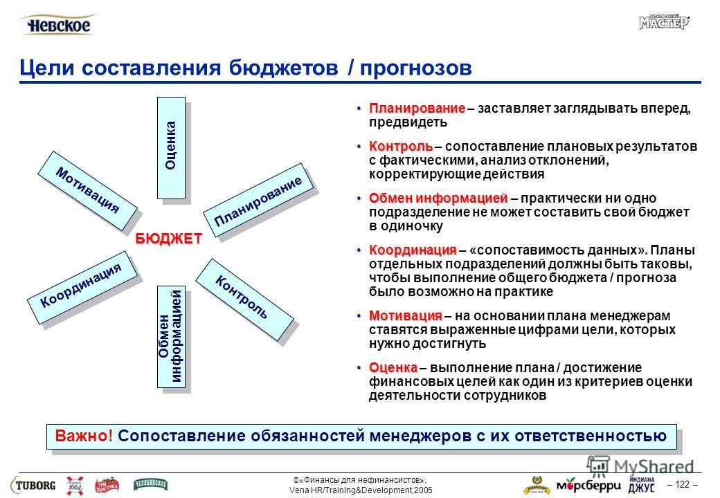 «Финансы для нефинансистов». Vena HR/Training&Development,2005 – 122 – Цели составления бюджетов / прогнозов Планирование Планирование – заставляет заглядывать вперед, предвидеть Контроль Контроль – сопоставление плановых результатов с фактическими,
