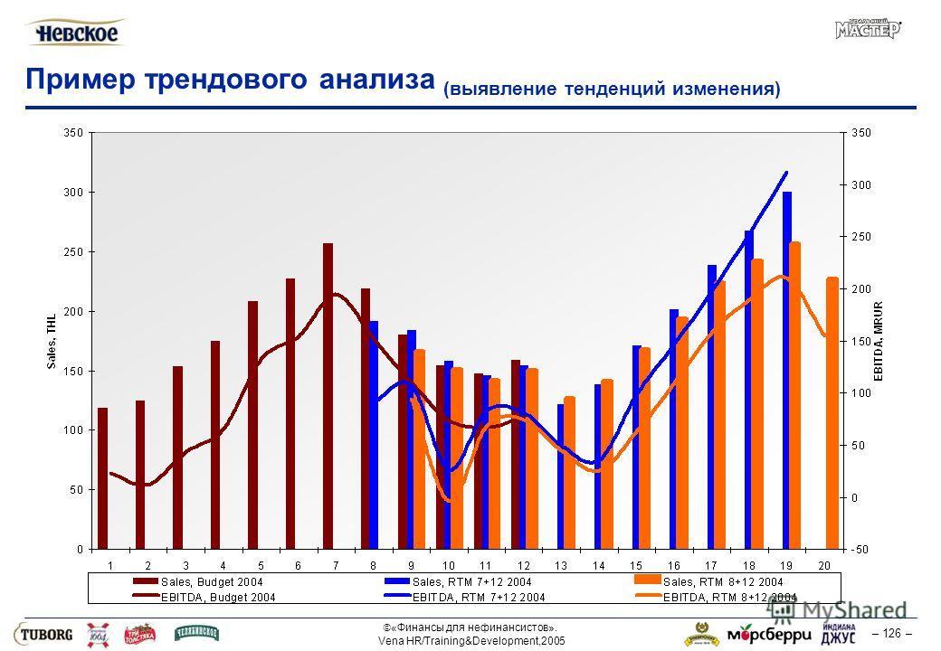 «Финансы для нефинансистов». Vena HR/Training&Development,2005 – 126 – Пример трендового анализа (выявление тенденций изменения)