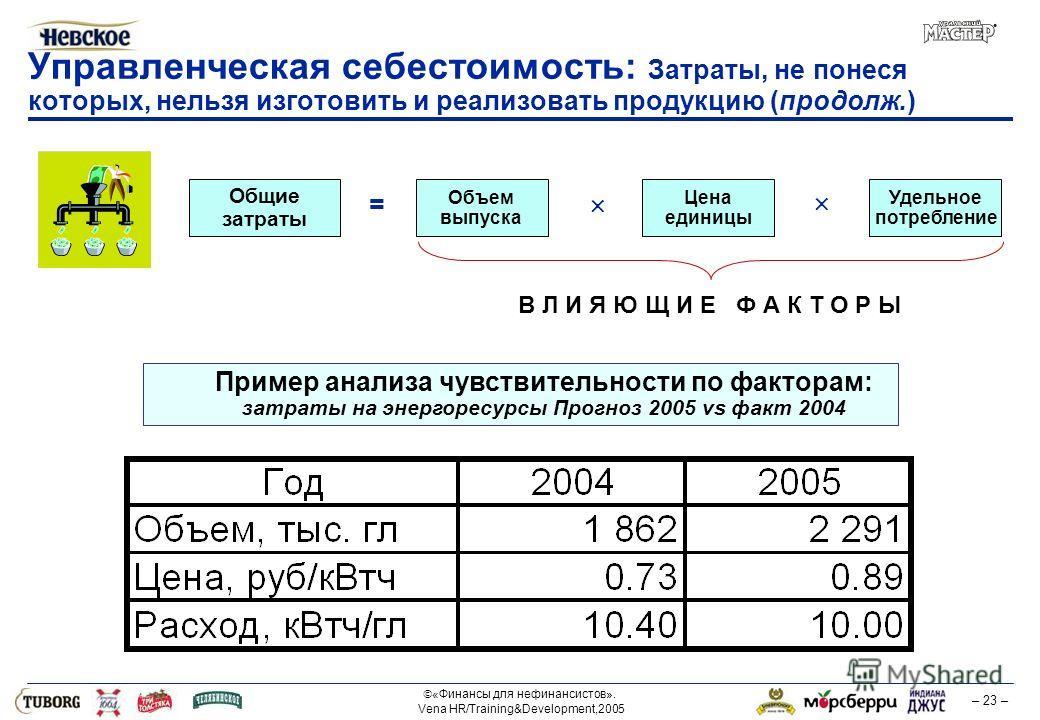 «Финансы для нефинансистов». Vena HR/Training&Development,2005 – 23 – Управленческая себестоимость: Затраты, не понеся которых, нельзя изготовить и реализовать продукцию (продолж.) Пример анализа чувствительности по факторам: затраты на энергоресурсы