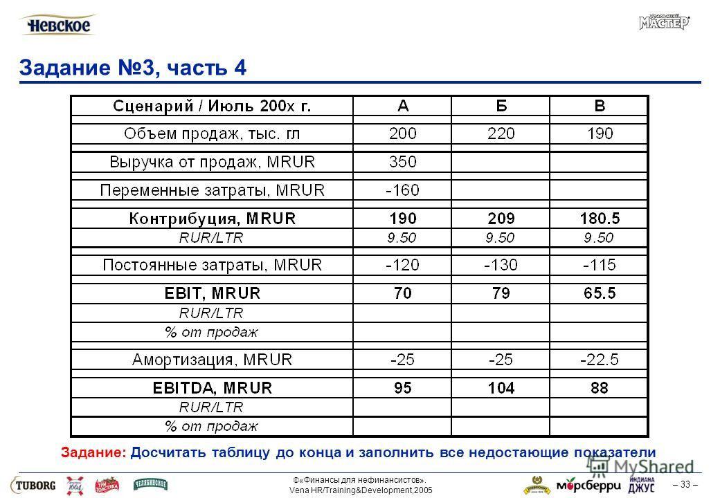 «Финансы для нефинансистов». Vena HR/Training&Development,2005 – 33 – Задание 3, часть 4 Задание: Досчитать таблицу до конца и заполнить все недостающие показатели