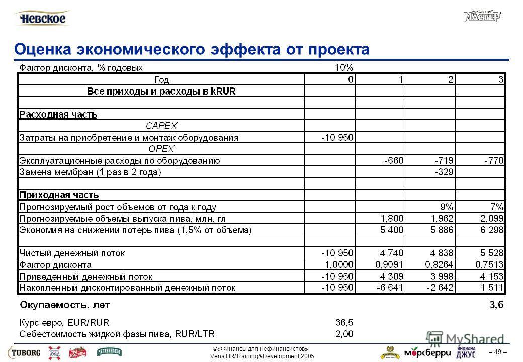 «Финансы для нефинансистов». Vena HR/Training&Development,2005 – 49 – Оценка экономического эффекта от проекта