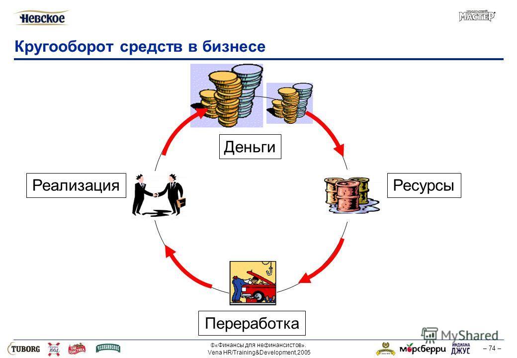 «Финансы для нефинансистов». Vena HR/Training&Development,2005 – 74 – Кругооборот средств в бизнесе Деньги Переработка Реализация Ресурсы