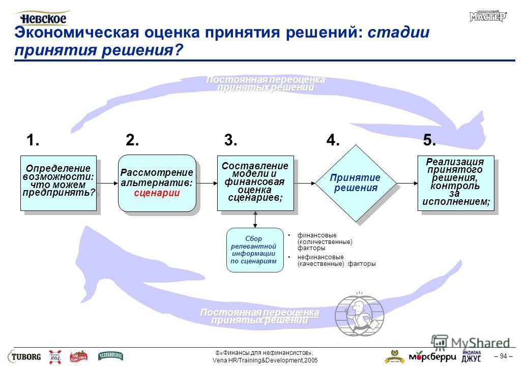 «Финансы для нефинансистов». Vena HR/Training&Development,2005 – 94 – Экономическая оценка принятия решений: стадии принятия решения? Постоянная переоценка принятых решений финансовые (количественные) факторы нефинансовые (качественные) факторы Сбор