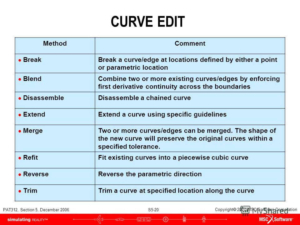 PAT312, Section 5, December 2006 S5-20 Copyright 2007 MSC.Software Corporation CURVE EDIT MethodComment l BreakBreak a curve/edge at locations defined by either a point or parametric location l BlendCombine two or more existing curves/edges by enforc