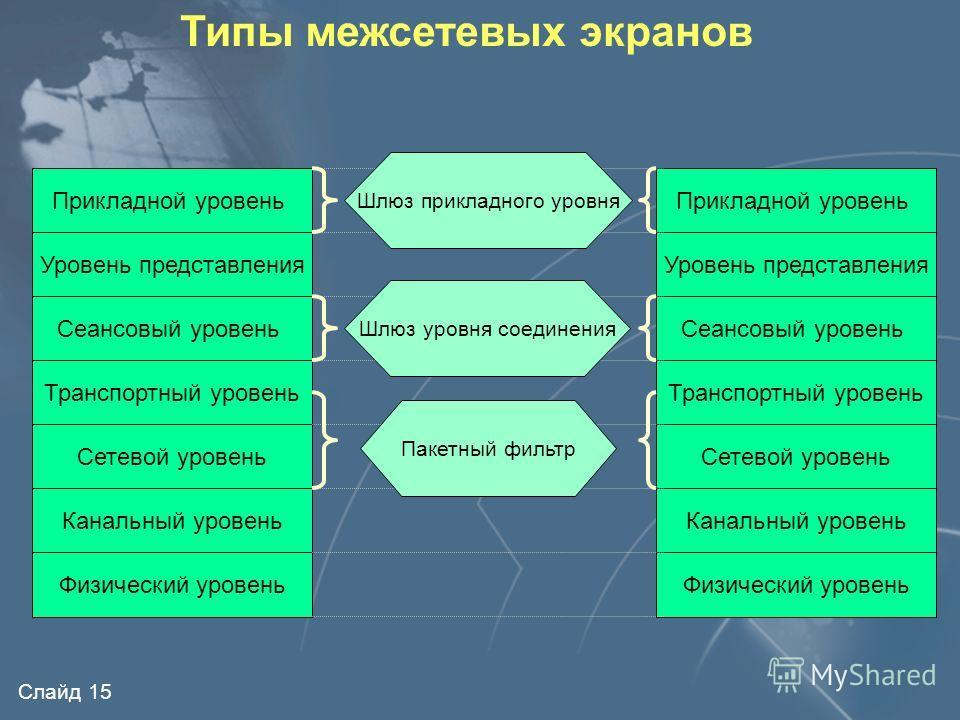 Слайд 14 Виртуальные частные сети Виртуальные частные сети (VPN) предназначены для безопасного обмена данными через сети общего пользования VPN-шлюз VPN-клиент