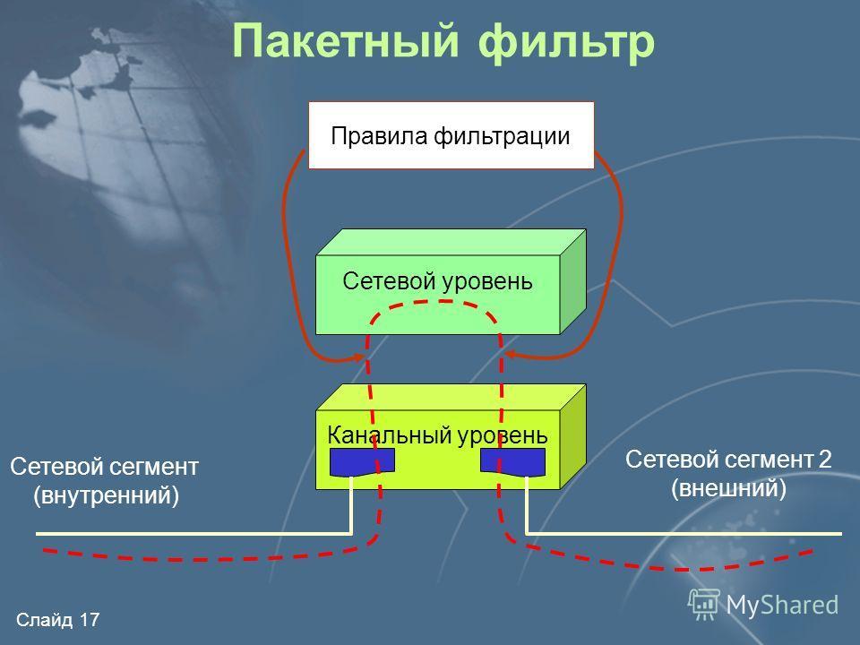 Слайд 16 Прикладной уровень Уровень представления Сеансовый уровень Транспортный уровень Сетевой уровень Канальный уровень Физический уровень Пакетный фильтр IPTCP, UDP, ICMPДанные