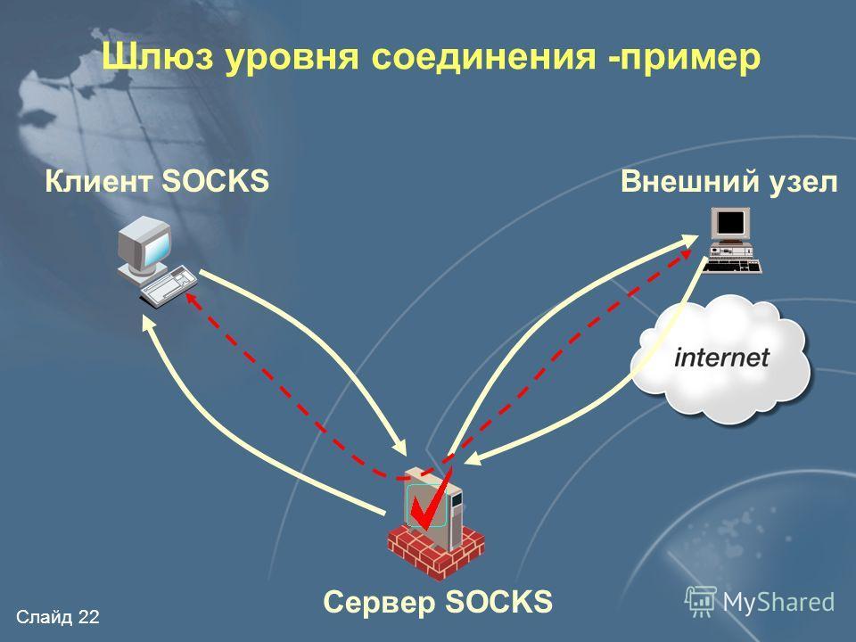 Слайд 21 Протокол SOCKS Транспортный уровень (TCP, UDP) Прикладной уровень Протокол SOCKS Шлюз уровня соединения -пример