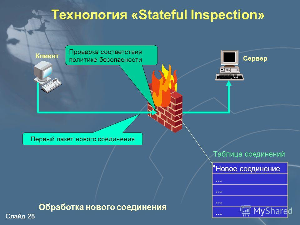 Слайд 27 Технология «Stateful Inspection» Хранение информации о состоянии соединения Хранение информации о состоянии приложения Модификация передаваемой информации Это анализ пакета в контексте соединения