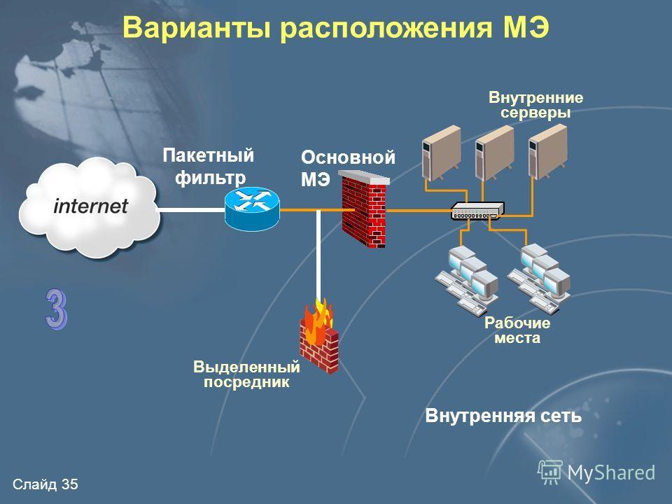 Слайд 34 Варианты расположения МЭ Внутренняя сеть Пакетный фильтр Внутренние серверы Рабочие места Основной МЭ