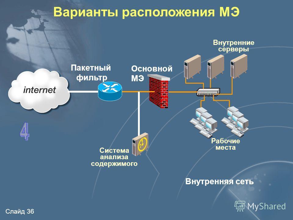 Слайд 35 Варианты расположения МЭ Внутренняя сеть Пакетный фильтр Внутренние серверы Рабочие места Основной МЭ Выделенный посредник