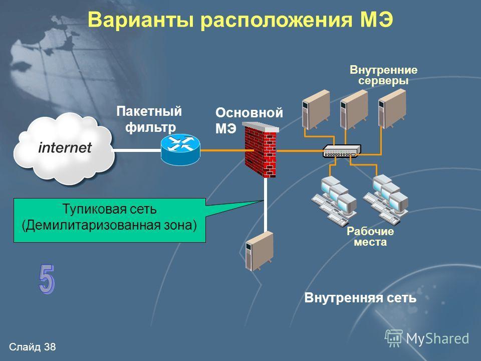 Слайд 37 Варианты расположения МЭ Внутренняя сеть Пакетный фильтр Внутренние серверы Рабочие места Основной МЭ Граничная сеть (Демилитаризованная зона)